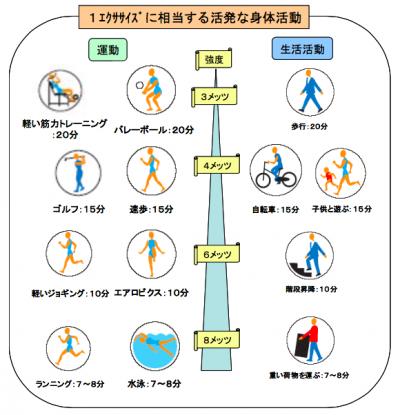 1エクササイズに相当する身体活動を表した表