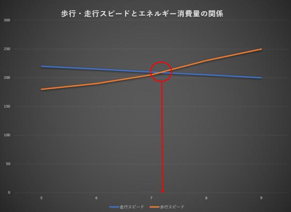 背景が黒の線グラフ