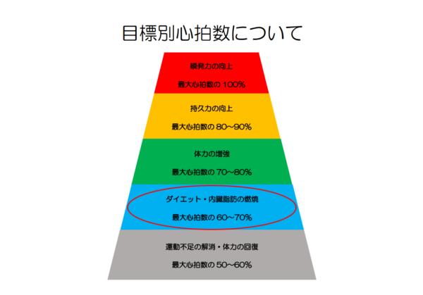 「目標別心拍数について」と書かれたピラミッド