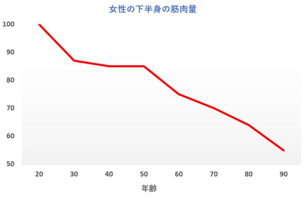 タイトル「女性の下半身の筋肉量」のグラフ